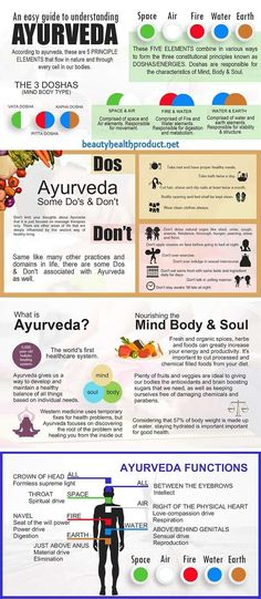 """Is Ayurveda? The word Ayurveda means """"Science of Life"""" in the age-old Sanskrit language.What Is Ayurveda? The word Ayurveda means """"Science of Life"""" in the age-old Sanskrit language. Ayurvedic Home Remedies, Ayurvedic Healing, Ayurvedic Diet, Ayurvedic Recipes, Ayurvedic Medicine, Holistic Remedies, Holistic Healing, Health Remedies, Spirituality"""