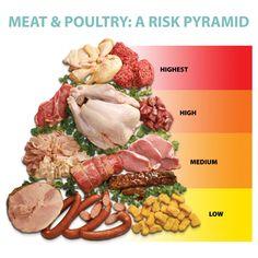 Chicken, Ground Beef Top List of Riskiest Meats