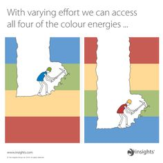 With varying effort we can access all four of the colour energies... Insights Discovery Insights Discovery, Working People, Career Advice, Mbti, Personality Types, Human Resources, True Colors, Inspire Me, Leadership