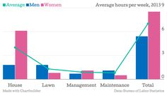 Government data: Don't start a domestic spat without it. According to the U.S. Bureau of Labor Statistics, women still spend significantly more time on average doing work in and around the house than men do. In 2013, the average American man spent almost two hours per week on lawn and garden care, almost twice as […]