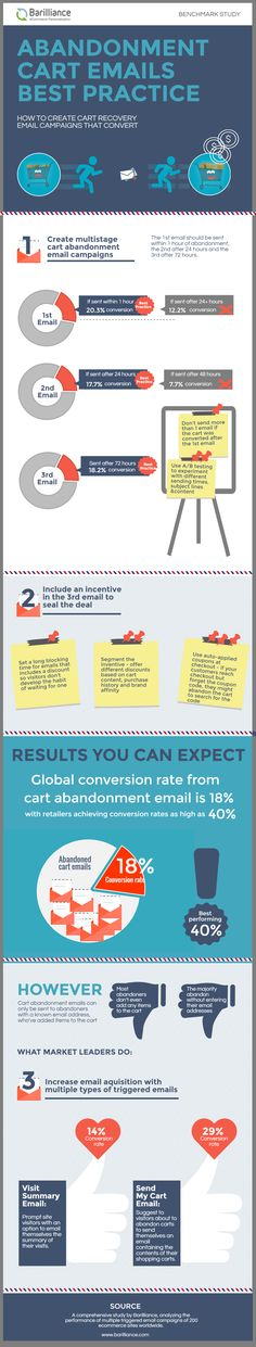Cart abandonment emails best practice [Infographic]
