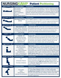 Nursing School Patient Positions Cheat Sheet As a nurse, you know that positioning can be about so much more than just patient comfort. The right position can have a huge impact on patient health and recovery, and knowing the correct position for each patient care situation is crucial. Here is a cheat sheet of some common patient positions and their uses