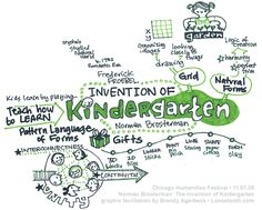 Friedrich Froebel and Kindergarten. Brandy Agerbeck's Graphic Facilitation Work
