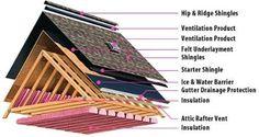Roof construction elements.jpg.opt404x214o0,0s404x214.jpg (404×214)