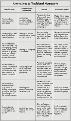 Awesome Chart for Teachers- Alternatives to Traditional Homework ~ Educational Technology and Mobile Learning | Literacy, Languages and Lead...