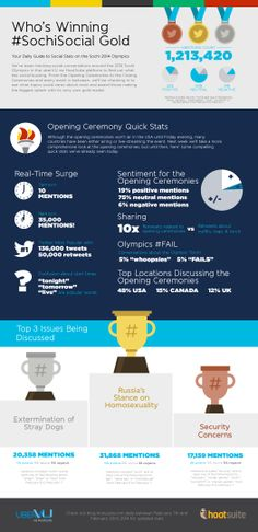Who's Winning #SochiSocial Gold? [INFOGRAPHIC] - Unfortunately, not the athletes or even #GoUSA