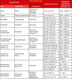 Tipos de capacitores, capacitancias y voltajes máximos - Electrónica Unicrom