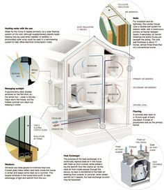 Graphic explaining important aspects of a passive house. This style of construction was first established in Germany and uses rigorous standards for energy efficiency in a building, reducing its ecological footprint. This ultra-low energy building style r Green Architecture, Sustainable Architecture, Sustainable Design, Architecture Design, Sustainable Development, Energy Efficient Homes, Energy Efficiency, Layout, Passive House Design
