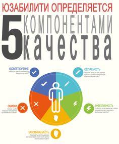юзабилити определяется 5 компонентами качества