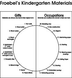 Froebel Gifts and Occupations