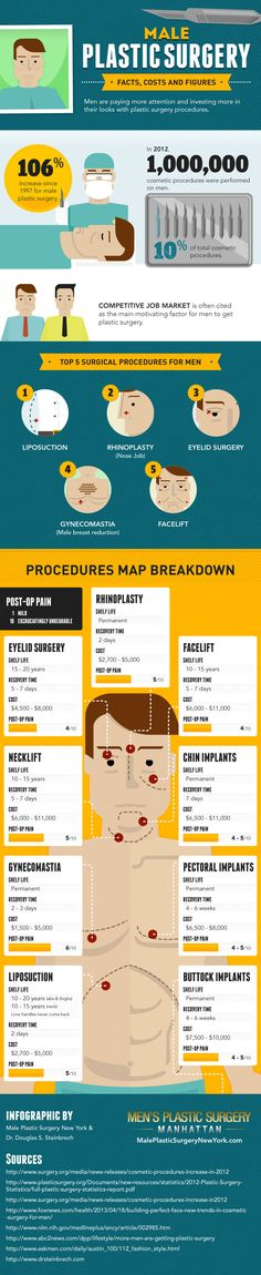 Male Plastic Surgery: Facts, Costs And Figures  #Infographic #PlasticSurgery #Health