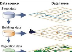 GIS - geographic information system - geospatial information system