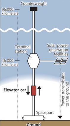 Obayashi Corp., headquartered in Tokyo, has unveiled a project to build a space elevator by the year 2050 that would transport passengers to a station 36,000 kilometers above the Earth and transmit power to the ground.