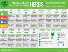 How to properly store and cook with fresh herbs via @CookSmarts #infographic