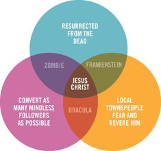Zombies, Jesus, Dracula, & Frankenstein. How do these figures fit together? A Venn Diagram of course!