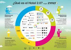 Hotel by Zyncro Marketing Digital, Business Marketing, Marketing And Advertising, Online Marketing, Social Media Marketing, Business Infographics, Social Design, Social Organization, Seo Services Company
