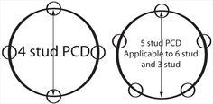 PCD Diagram by Wheelwright - http://wheelwright.co.uk/knowledge-base/fitment-guide