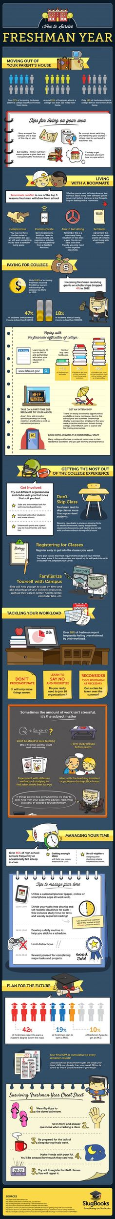 For The Future College Freshman Surviving Freshman Year infographic: this seems useful for any student; tones gonna use it for when i start going to wsu next school year – College Scholarships Tips College Life Hacks, College Years, Freshman Year, College Tips, College Dorms, Dorm Life, College Checklist, Freshman Tips, Freshman Seminar