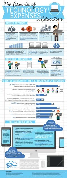 The Growth of Technology Expenses in Education #infographic #Education #Technology #IT
