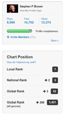 Conductor Composer Stephen P Brown is #3 in the Reverbnation US Classical Music Chart