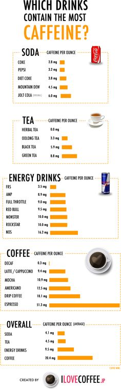 Which Drinks Contain the Most Caffeine?? | In a surprise twist, COFFEE (on average) wins out over energy drinks, with drip a (not even close, very distant) second to espresso in c/oz.