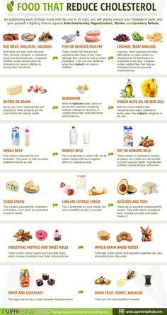 Food that reduce Cholesterol