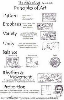Art basics--principles of art