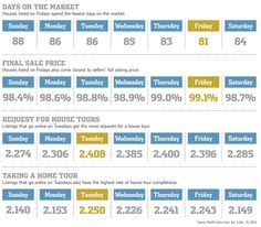 The day you make your listing active has an effect on its performance in the market!