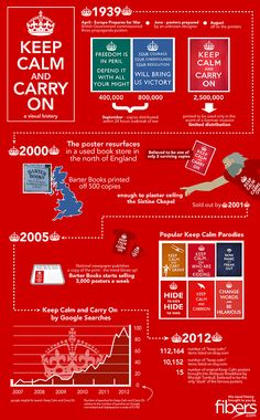 An infographic tells the story of the now famous Keep Calm And Carry On poster.