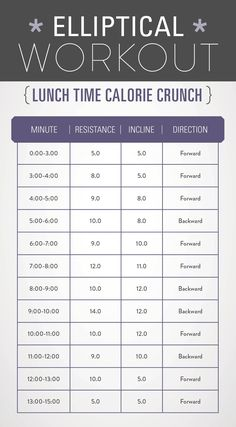 Elliptical workout with MAJOR calorie burn! Printable and ready for a lunch break workout! #fitness #elliptical