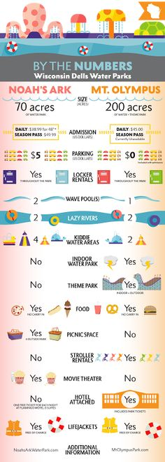 Noahs Ark VS Mt Olympus   family travel guide for the Wisconsin Dells two biggest water parks.   Bambini Travel