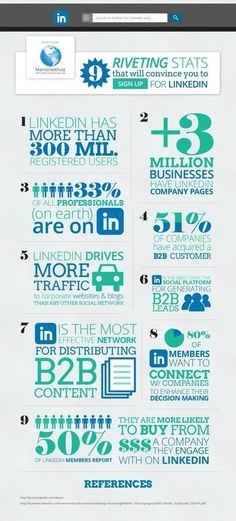 Why LinkedIn Is Brilliant for Small Business Marketing If your customers are not on FaceBook, Twitter or Google+...  they are probably on LinkedIn if they are online at all.