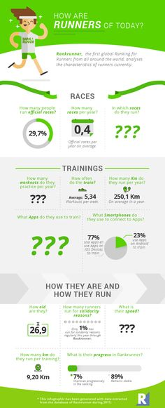Are you one the best #runners? find out at RankRunner #infographics  https://rankrunner.com/graphics