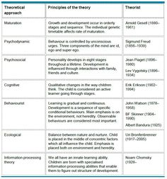 a research on the development theories of erickson and piaget and their similarities and differences Learning theories gesell freud erikson skinner  -what are the similarities and differences  •educators then apply the finding from research to their.
