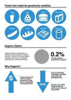 GM Food: Better or Worse on Behance