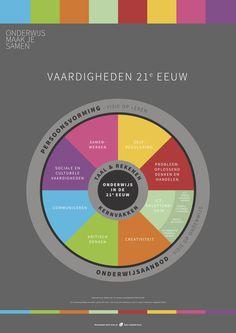 De vaardigheden van de 21e eeuw zijn geen nieuwe vaardigheden, maar vaardigheden die de focus verdienen in ons onderwijsaanbod. De basis en voorbereidingen die het onderwijs biedt, dienen gericht te zijn op de vaardigheden die kinderen nodig hebben om zichzelf te ontwikkelingen in de wereld van nu en de toekomst. Hoe weten we als school … 21st Century Skills, Coaching, Curriculum, Science, Learning, Business, School, Atelier, Psychology