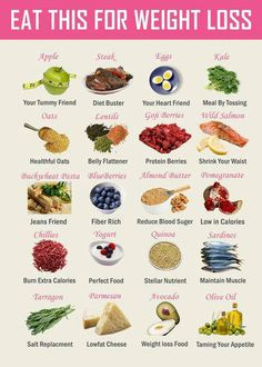 Weight loss foods.