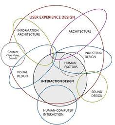 UX / interaction designer