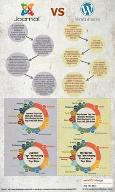 Joomla vs. WordPress - Ripinno per tenerla in board, ma niente di chè.    #joomla #wordpress #infografica