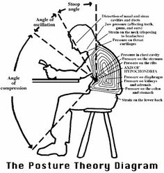 7 Habits To Improve Posture
