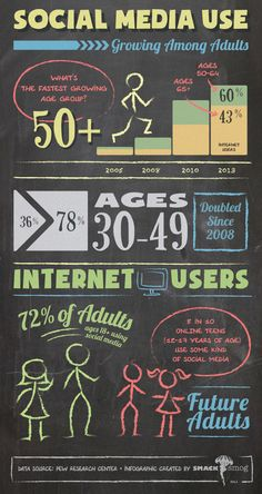 And The Award for Highest Growth in Social Media Adoption Is: [INFOGRAPHIC] - Smack Smog!