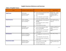 English Grammar Reference and Exercises Table of English Tenses                    Tense   Affirmative/Negative/Question  ...