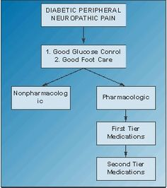 Managing Diabetic Peripheral Neuropathic Pain (DPNP) - Practical Pain Management