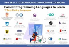 Don't get bored during #lock_down.  Its #time to show your #Passion about your #interest through learn new things with us.  #passionforwork #passionate #codeking #languages #learncoding #learnnewthings #hardworking #cse #IT #CS_IT #fresher #engineeringstudent #coder #jobseeker #jobopportunities #goodtimes #lockdown2 #covid19 #passione #itcompany #indiafightscovid19 #internshipprogram  #internship2020  #informationtechnology Coding Languages, Programming Languages, Skills To Learn, Learn To Code, Hiring Poster, Internship Program, New Things To Learn, Information Technology, Work Hard
