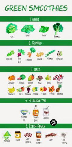 #greensmoothie Anleitung für grüne Smoothies