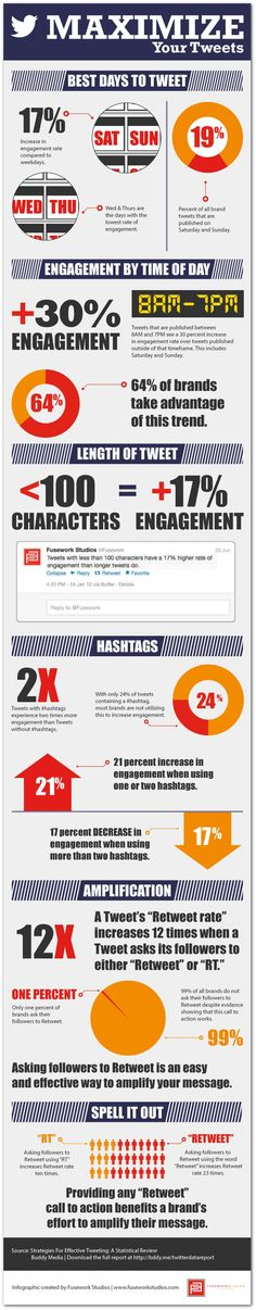 Maximizing your tweets. Yet another secret sauce infographic.