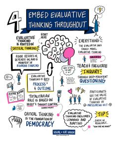 A Picture Worth Words: Putting Learning at the Heart of Evaluation by Michael Quinn Patton and Katherine Haugh Program Evaluation, Learning Techniques, Experiential Learning, Learning Styles, Data Visualization, Critical Thinking, Teaching, This Or That Questions, Words