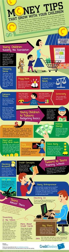 Infographic: Money Tips that Grow With Your Children Personal Finance Tips,Finan. - Finance tips, saving money, budgeting planner Parenting Advice, Kids And Parenting, Practical Parenting, Teaching Kids, Kids Learning, Teaching Money, Ideias Diy, Financial Literacy, Freedom Financial