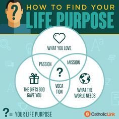 Catholic-Link's Library - How to find your life's purpose? Venn's diagram