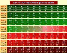 A1C Chart based on ADAG study